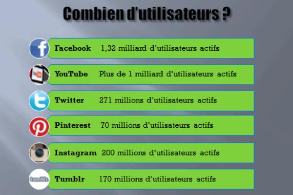 Nombre d'utilisateurs sur les réseaux sociaux